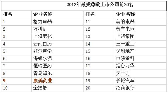 康美药业名列2012年50家最受尊敬上市公司第9位