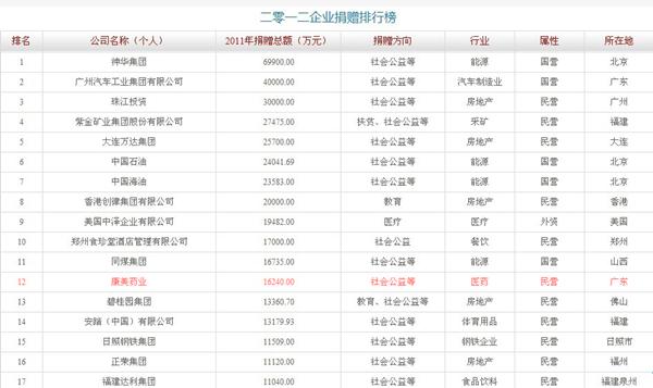 康美药业上榜第十届中国慈善排行榜