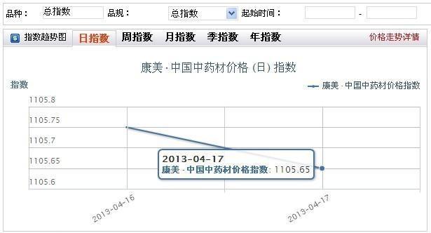 康美•中国中药材价格指数发布日指数