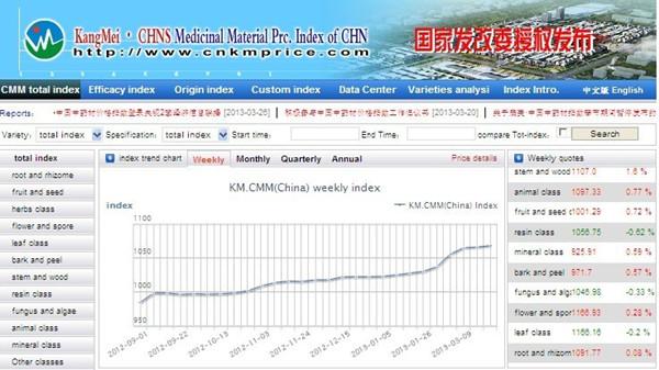 康美·中国中药材价格指数英文版试运行