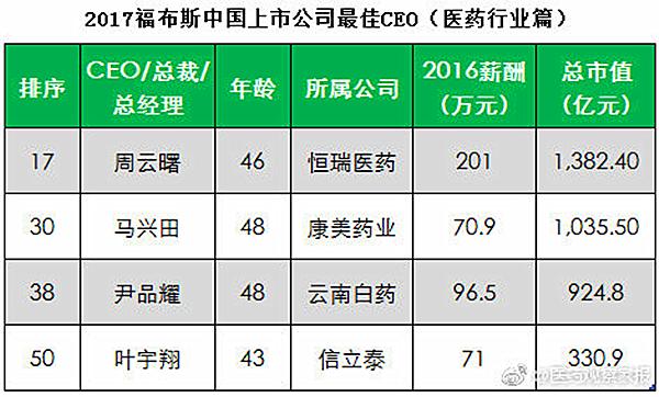 康美药业马兴田等4药企高管入选福布斯中国上市公司最佳CEO