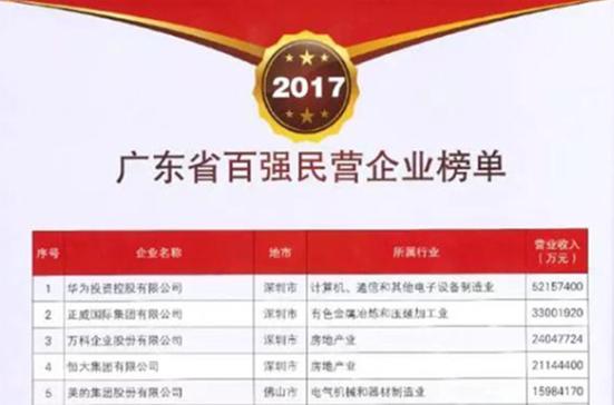 2017广东民企百强榜单出炉 康美药业领衔医药制造业