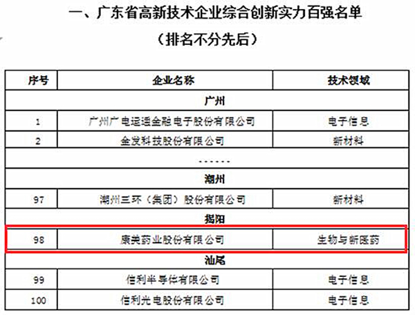 康美药业上榜2017年度广东省企业综合创新实力及税收贡献百强榜