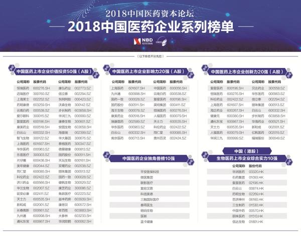 康美药业获评中国医药上市企业价值投资50强、影响力20强
